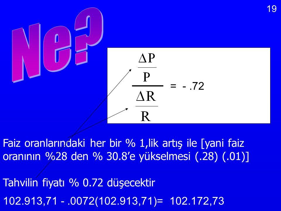Ne = - .72. Faiz oranlarındaki her bir % 1,lik artış ile [yani faiz oranının %28 den % 30.8'e yükselmesi (.28) (.01)]